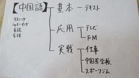 【中国語メモ】基本、応用、実戦
