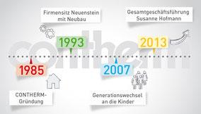 Contherm Wärmedämmsysteme - Firmengeschichte