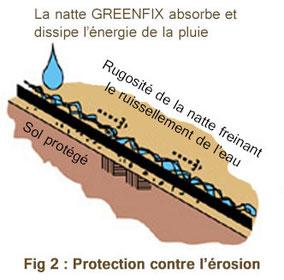 protection de pente bio green solutions contr le de l 39 rosion et stabilisation des sols. Black Bedroom Furniture Sets. Home Design Ideas