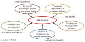 Cahier des charges doctrine guide de  recommandation  agrivoltaisme élevage