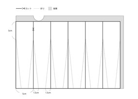 図のようにカット線と折り線を描きます