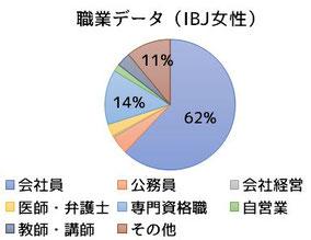 女性職業データ(IBJ)