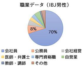 男性職業データ(IBJ)