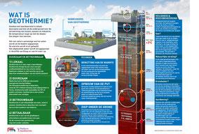 Wat is geothermie?