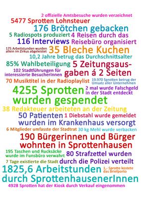 Sprottenhausen 2011 in Zahlen
