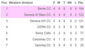 SCA league western division