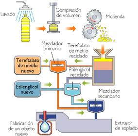 Reciclado químico. Reciclaje químico. Reciclado de plásticos. Reciclaje de plásticos.
