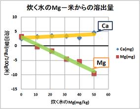 Caのみ含んだ水で炊き出した場合の、Mgの米からの溶出量