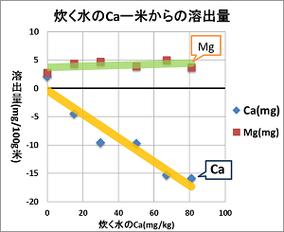 Caのみ含んだ水で炊き出した場合の、Caの米からの溶出量