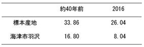 表3 植生割合の変化
