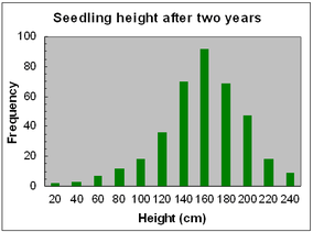 Frequency diagram for apple seedling heights after two years of growth