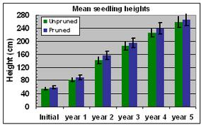 Fig. 16 Seedling heights