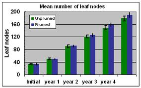Fig. 17 Number of leaf nodes