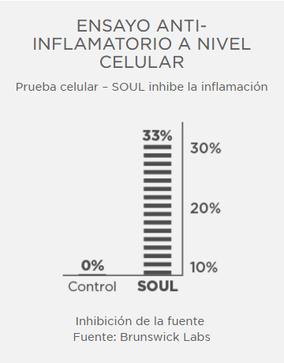 Ensayo antiinflamatorio a nivel celular. Fuente: Brunswick Labs