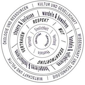 Das Weimarer Management-Modell, Schalen von außen nach innen: Umfeld, Kompetenzen, Werte, Potenziale, Identität, © Management Akademie Weimar