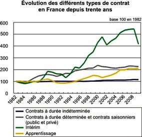 Evolutiion des types de contrats de 1982 à 2008