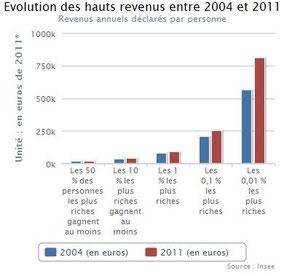Graphique INSEE montrant l'évolution des hauts revenus (versus les autres) de 2004 à 2011