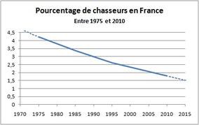 pourcentage décroissant de chasseurs en France