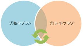 相互に支え合う共済方式