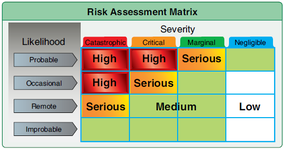 """Defining Elements of Risk Management"""