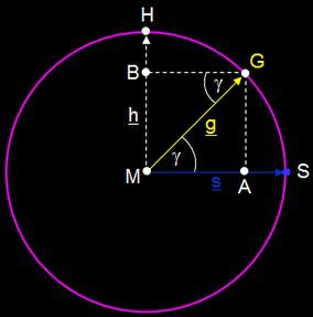 Konstruktion für einen Punkt auf der Orthodrome