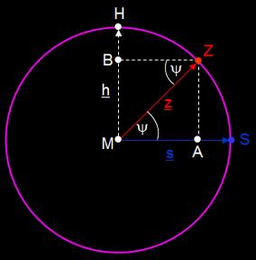 Konstruktion des Hilfspunkts H für die Orthodrome