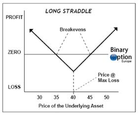 strategia straddle opzioni binarie
