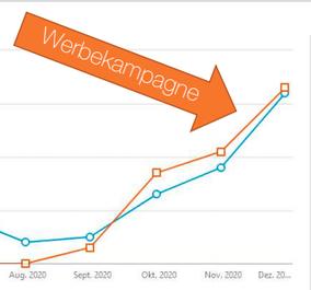 Steigender Graph Werbekampagne