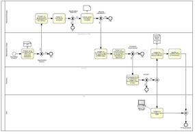 Cartographie des flux de valeur : un processus détaillé.