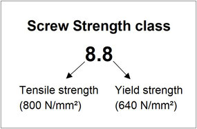 Screw Strength class