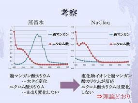 二種混合酸化還元指示薬を加えた際の塩化物イオンの反応
