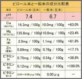 通常ピロール米pH
