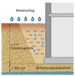 Lastfall: aufstauendes Sickerwasser