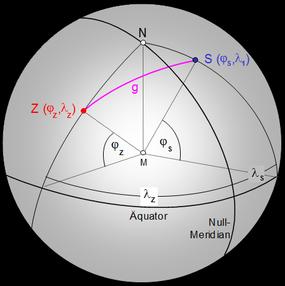 Orthodrome zwischen 2 Punkten