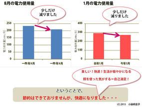 図6 対策前後の電気使用量の比較