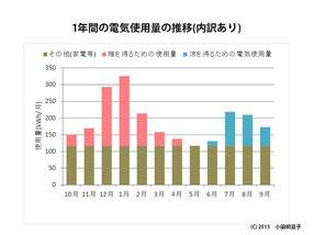 図4 1年間の電気使用量(内訳有り)