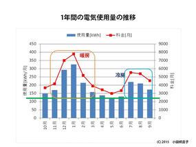 図3 1年間の電気使用量