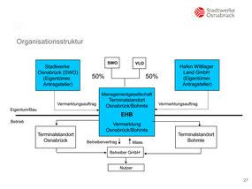 Organisationsschema der Stadtwerke-Beteiligung am Bohmter Hafen