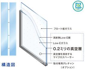 ペアガラスのガラスとガラスの間が真空!空気がないので熱も伝わりにくいです!