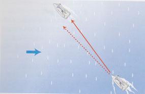 図5 ヨットは「リーウェイ」しながら進む
