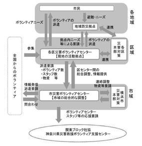 横浜災ボラのチラシ案