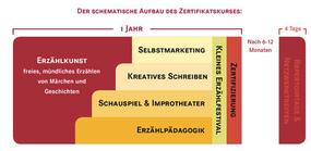 Inhalte und Aufbau des Zertifikatskurses Erzählkunst