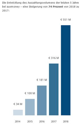 Entwicklung des Auszahlungsvolumens der letzten 5 Jahre bei auxmoney