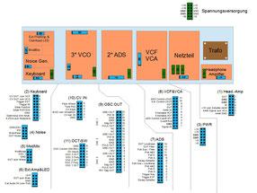 Modulplanung mit definition der Steckverbinder