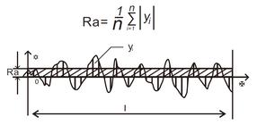 Ra - media aritmetica deviazione del profilo