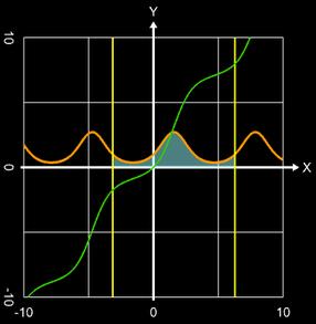 Numerische Integration e^sin(x)
