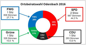 Ergebnis der Ortsbeiratswahl in Odersbach 2016 (jk)