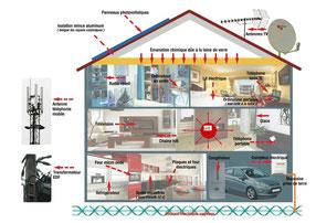 se protéger contre les rayonnement électromagnétiques c'est possible avec WWW.LEAU-LAVIE.COM