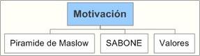 Factores psicológicos del consumidor (Motivación)