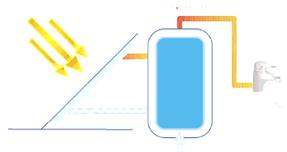 Agua calentada por placas solares